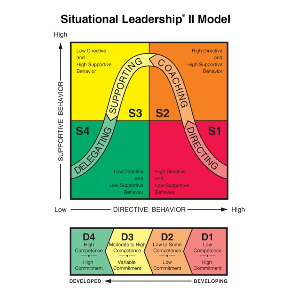 Training Situational Leadership II model