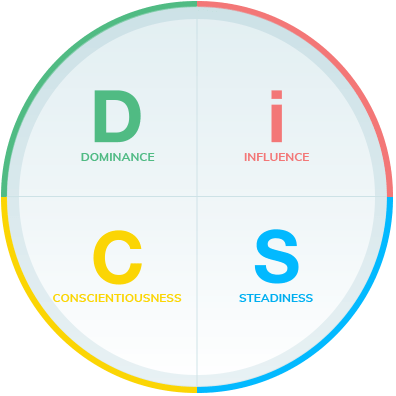 Everything DiSC training model